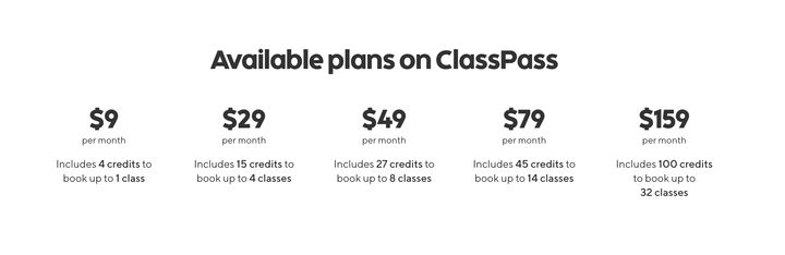 "<a href=""https://fave.co/2P4hDOS"" target=""_blank"" rel=""noopener noreferrer"">Plans start at $9 for 4 credits and go up</a> to $159 for 100 credits. While credits vary per class, this roughly translates to taking anywhere from one to 32 classes a month. There are five different pricing plans available, and you can roll over to 10 unused credits every month or add a few more credits when you need them."