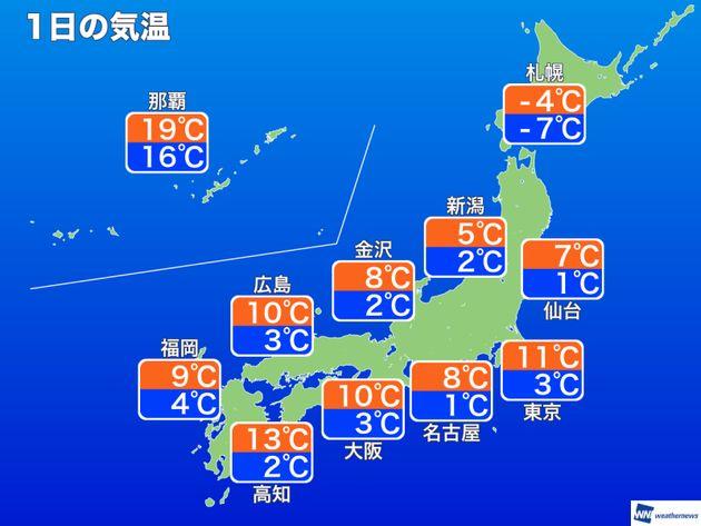 1日の気温