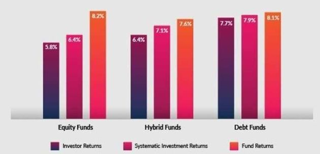 What Are The Best Mutual Funds To Invest In