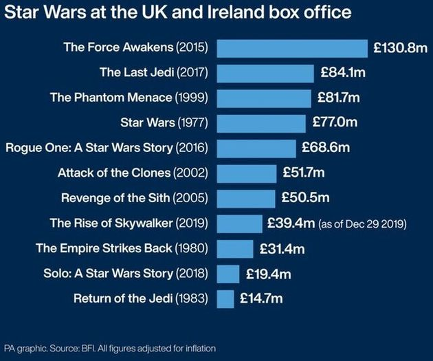 The Rise Of Skywalker Struggling To Match Box Office Success Of Previous Star Wars