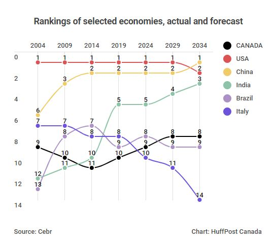 Canada's economy will surpass Brazil and Italy to become the world's eighth-largest over the next decade,...
