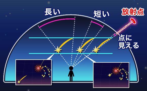 しぶんぎ座流星群、今夜が見頃ピーク 1時間に20個程の流れ星に期待