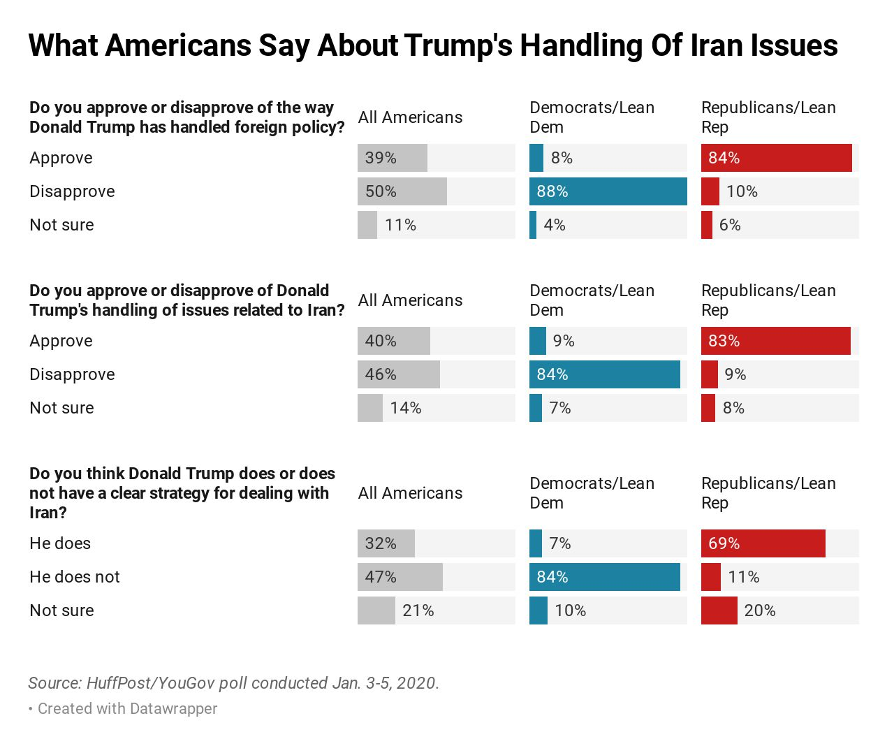 Views about Trump's foreign policy -- and strategic vision -- are sharply polarized.