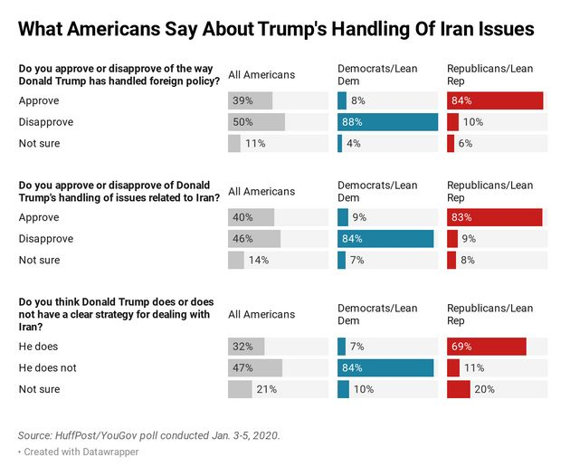 Views about Trump's foreign policy -- and strategic vision -- are sharply