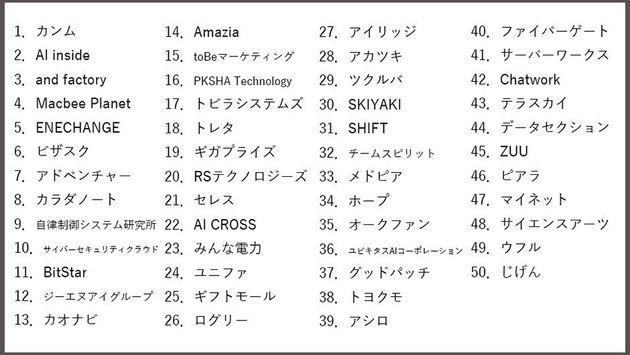 デロイト発表、日本テクノロジーFast50。2019年ランクインした企業は?