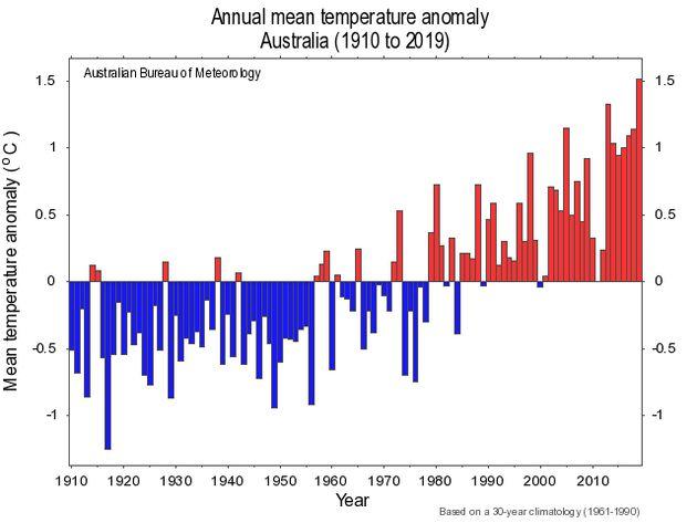 L'évolution annuelle des températures en Australie illustre bien le réchauffement