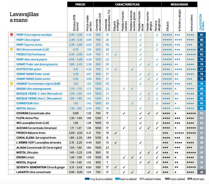 Tabla de valoración de los distintos lavavajillas analizados por la OCU.
