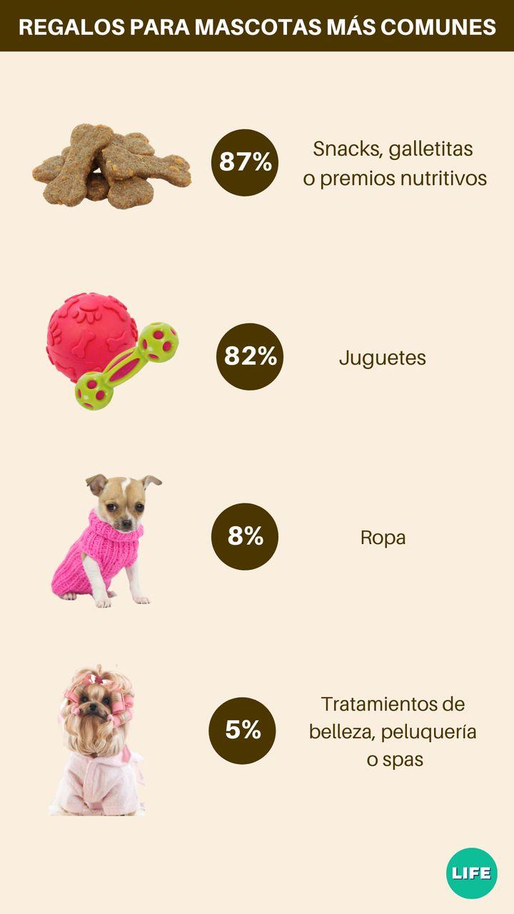 Regalos más populares para mascotas. Fuente: tiendanimal.es.