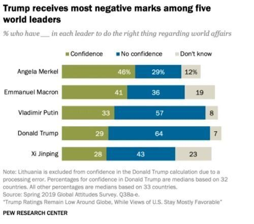Ο Τραμπ και όλοι οι άλλοι: Τι γνώμη έχουν για τον Αμερικανό πρόεδρο οι πολίτες ανά τον