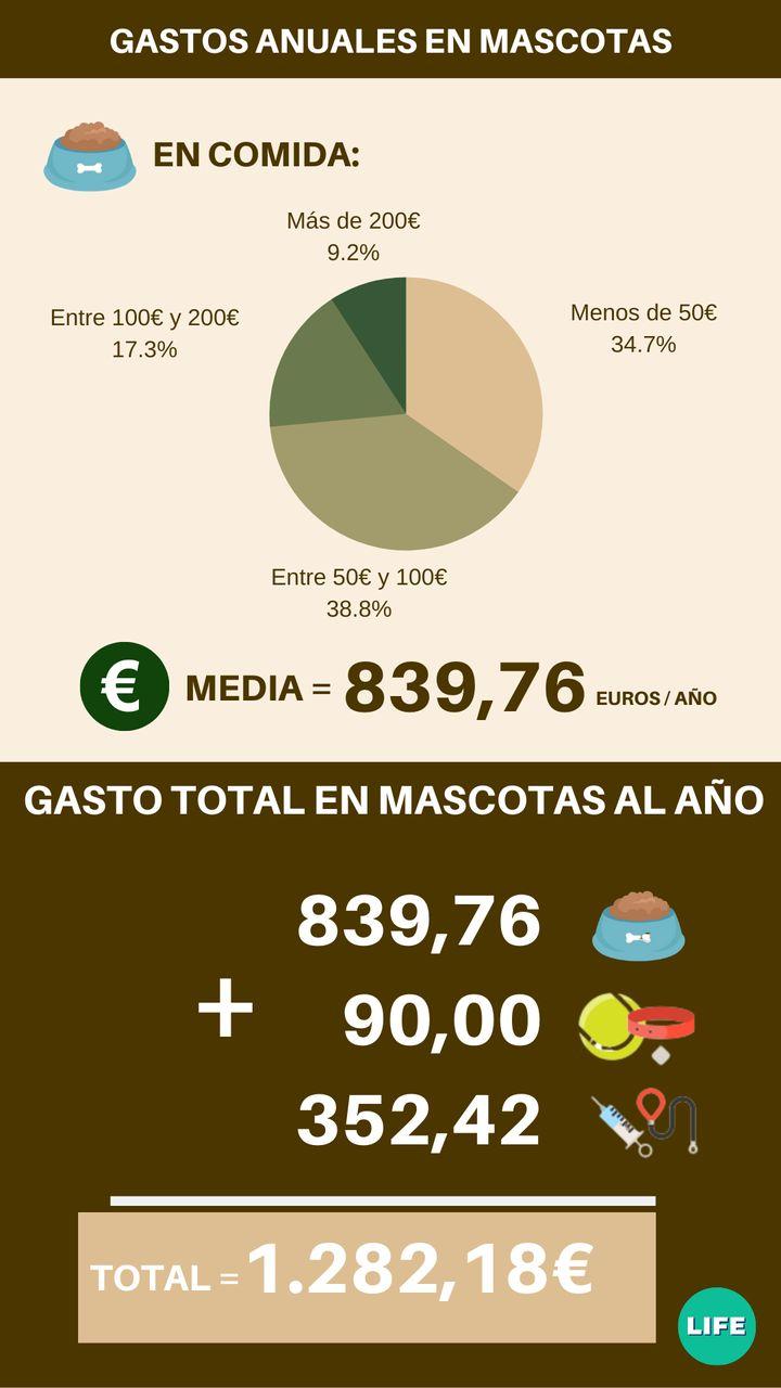 Gasto en comida y gasto total en mascotas en España. Fuente: tiendanimal.es
