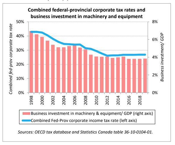 "Even though tax cuts were supposed to spur business investment, this chart from CTF's report shows investment ""fell in lock step"" with corporate taxes."