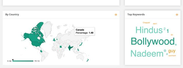 Surprisingly, 23 percent of the traffic for #UnitedHindus was tweeted from USA and Canada. Also, keywords...