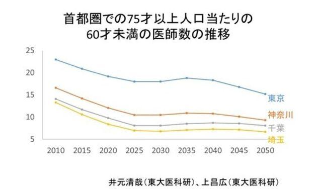 首都圏の75歳以上人口1000人あたりの、60歳未満の医師数の推移