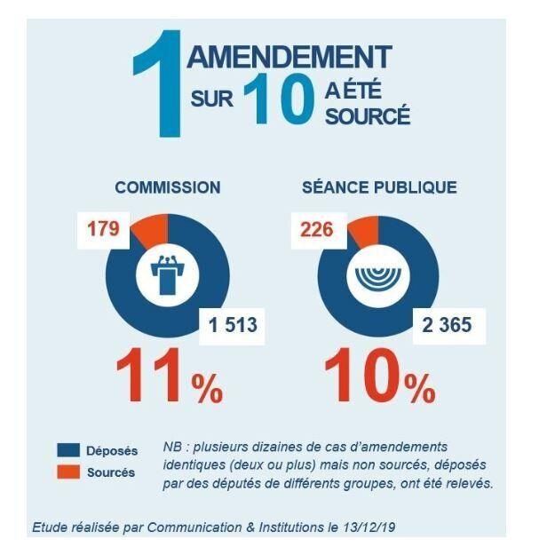 Sourcing des amendements à