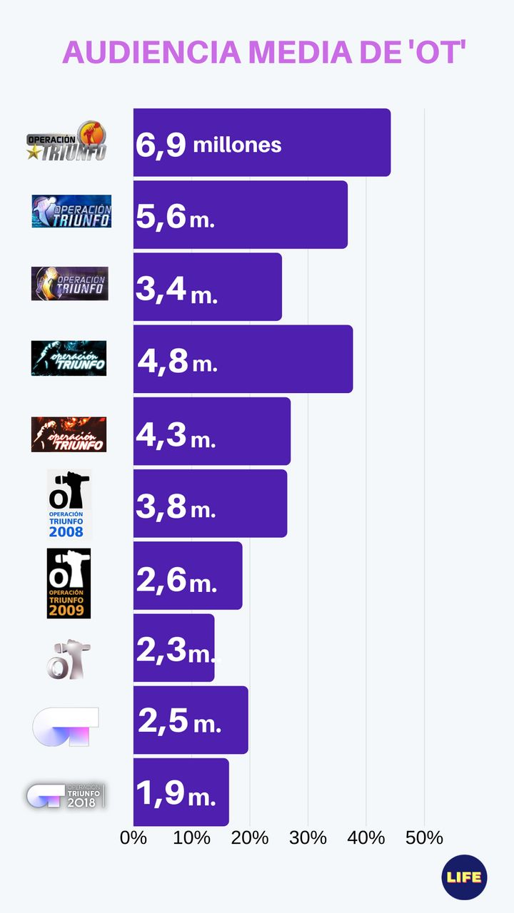 Audiencia media de las distintas ediciones de 'OT'. Fuente: Barlovento.