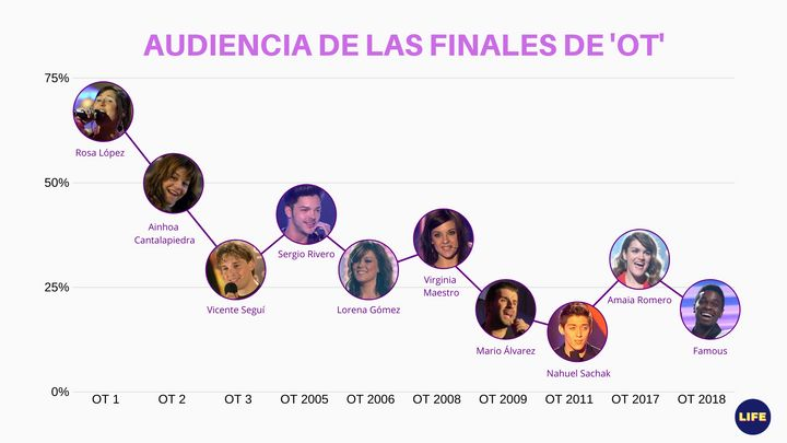 Comparativa de la audiencia de las finales de 'OT'. Fuente: Barlovento.