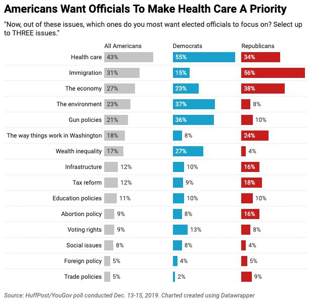 In a new HuffPost/YouGov poll, Americans say elected officials should focus on health care, immigration and the economy.