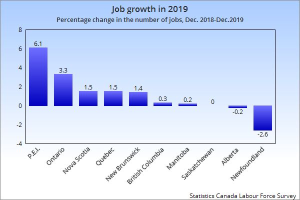 This chart of percentage growth in jobs by province shows P.E.I., Ontario, Nova Scotia, Quebec and New Brunswick saw solid job growth in 2019, while British Columbia and Manitoba saw weak job growth, Saskatchewan saw no growth and Alberta and Newfoundland lost jobs.