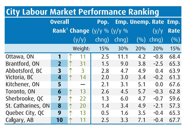 BMO Economics' labour market report card shows Ottawa ranking as the best city in Canada for work, followed...