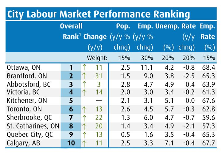 BMO Economics' labour market report card shows Ottawa ranking as the best city in Canada for work, followed by Brantford, Ont., and Abbotsford, B.C.