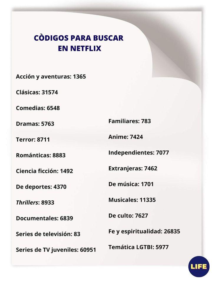 Códigos para buscar en Netflix