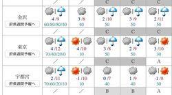 センター試験の各地の天気は?