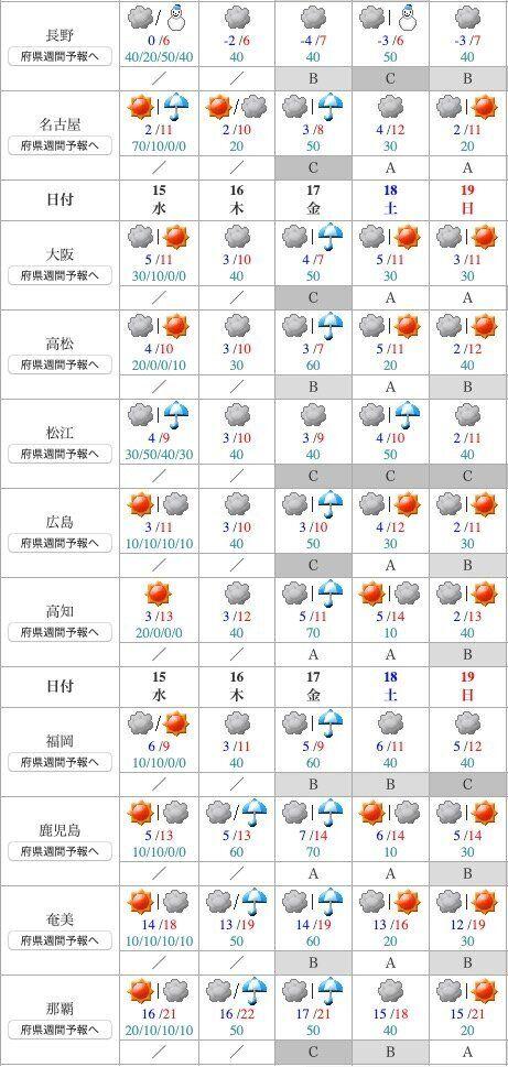 センター試験がある週末の各地の天気は