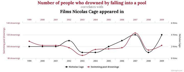 Nicolas Cage et les morts par noyade, une corrélation possible?
