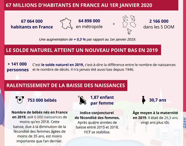 Au 1er janvier 2020, la population française a dépassé le cap des 67 millions