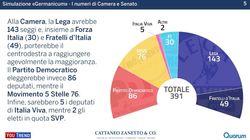 Anche con il Germanicum il centrodestra avrebbe una larga maggioranza sia alla Camera che al