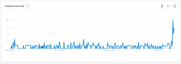 This chart from Google Trends shows a sudden recent spike in searches for