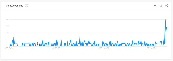 """This chart from Google Trends shows a sudden recent spike in searches for """"Saanich,"""" the town where Meghan and Harry stayed in British Columbia over the holidays."""