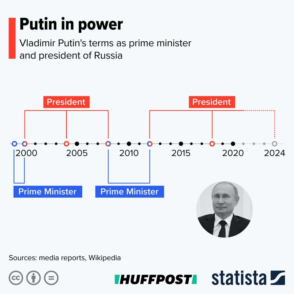 Putin's time in power – a