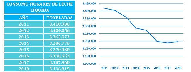 Consumo de leche en España, según la encuesta de consumo en los hogares del Ministerio de Agricultura.