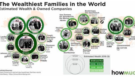 Οι 10 πλουσιότερες οικογένειες στον κόσμο - Κάθε ώρα γίνονται πιο πλούσιες κατά 4 εκατ.