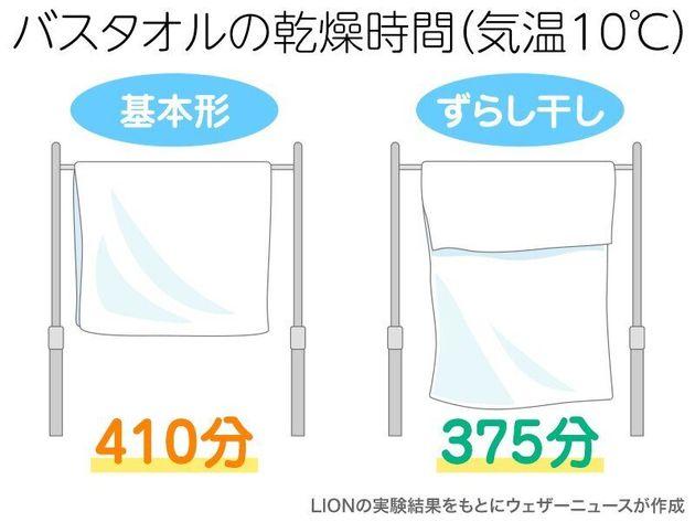 洗濯物、早く乾かすには「ずらし干し」がおすすめ