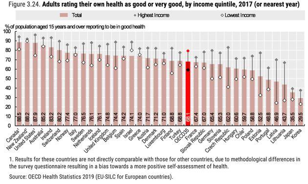 自分の健康状態が「良い」「とても良い」と答えた人の割合(Health at a Glance