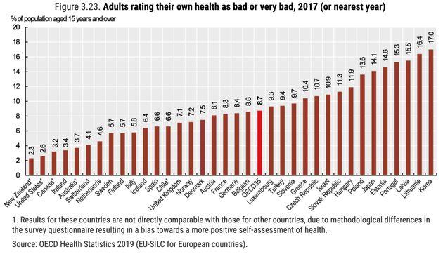 自分の健康状態が「悪い」「とても悪い」と答えた人の割合(Health at a Glance