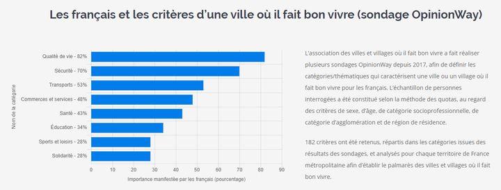 L'association des villes et villages où il fait bon vivre a réalisé un sondage en novembre 2019 pour classer les critères par importance selon les Français.