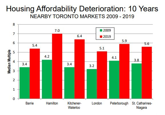 This chart from Demographia shows that, between 2009 and 2019, the ratio of house prices to income has increased sharply in cities near Toronto, namely Barrie, Hamilton, Kitchener-Waterloo, London, Peterborough and St. Catharines-Niagara.