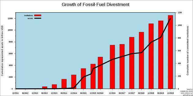 En rouge, le nombre d'institutions s'étant engagés pour le désinvestissement. En noir, les fonds gérés...