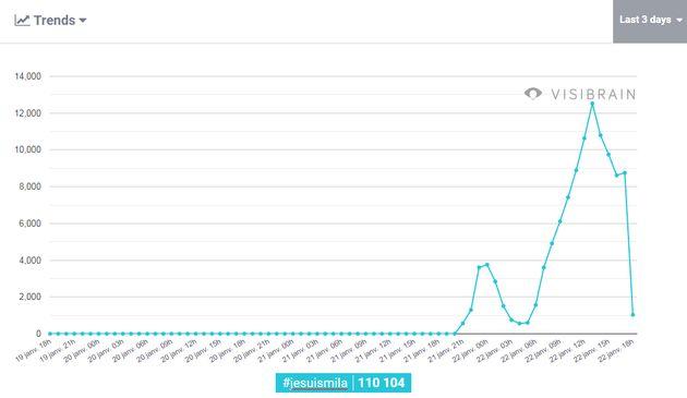 Le mot-clé #JeSuisMila a généré plus de 110.000 tweets en 24 heures, selon les données de