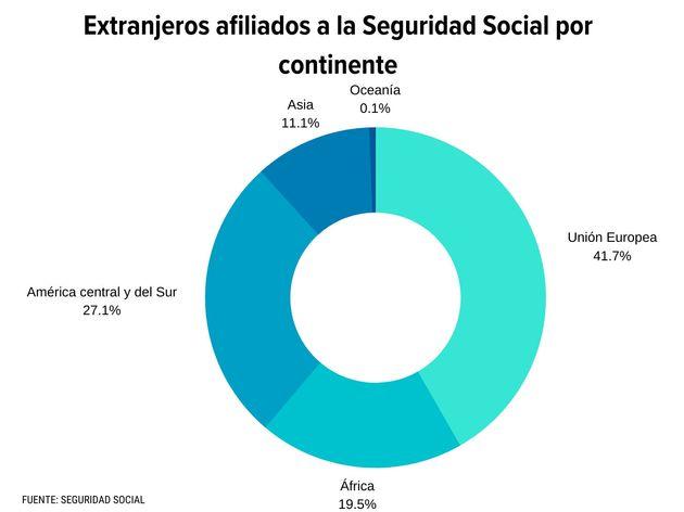 Extranjeros afiliados a la Seguridad Social por