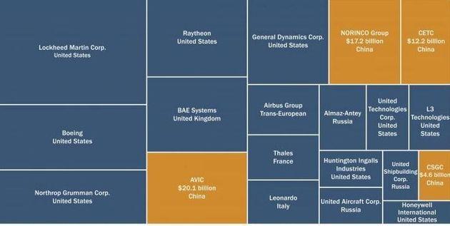 Πωλήσεις όπλων των 20 μεγαλύτερων...