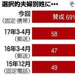 選択的夫婦別姓、賛成69% 50代以下の女性は8割以上が「賛成」