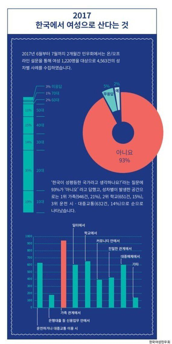 한국 여성 93%는 한국이 성평등하지 않다고 여긴다. 이들이 가장 많이 성차별을 겪는 상황은