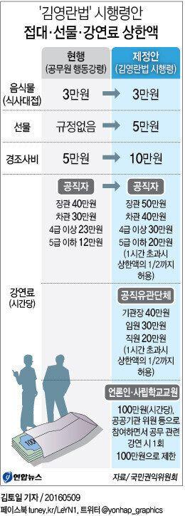 ['김영란법' 시행령] 공직자 상한선 : 식사대접 3만원, 선물·경조사비