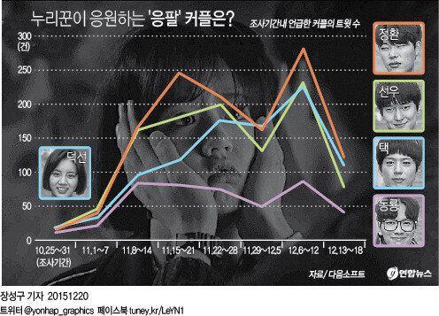 네티즌들이 응원하는 '응팔 커플'