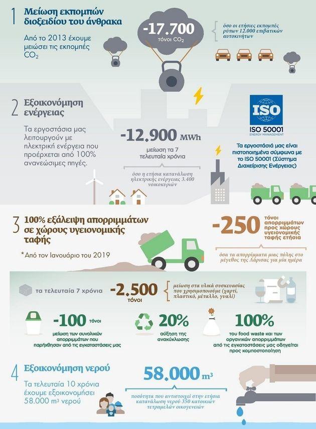 Nestle Infographic