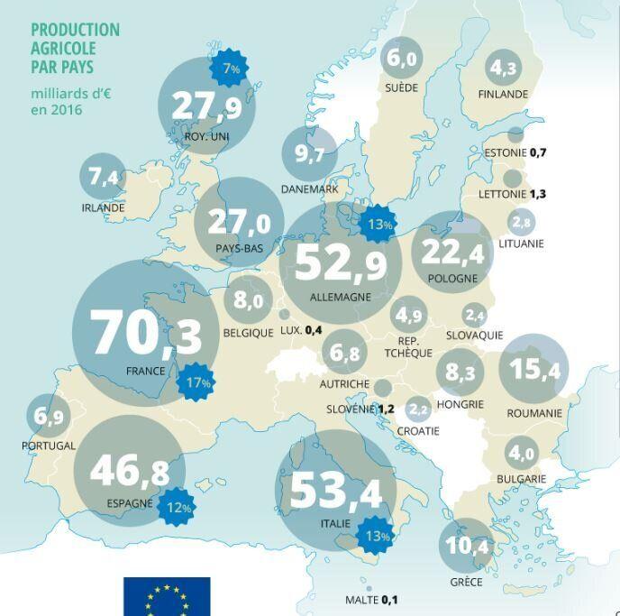 La production agricole par pays au sein de l'Union Européenne